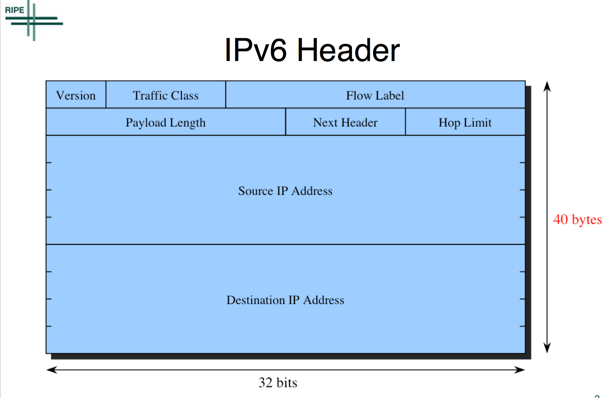 A Brief Comparison of IPv4 and IPv6