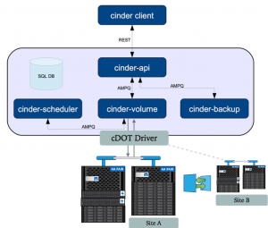 NetApp over FC and Cinder on OpenStack Ocata