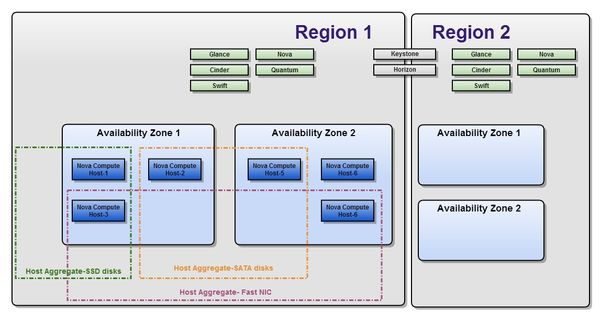 Deploying OpenStack Availability Zones